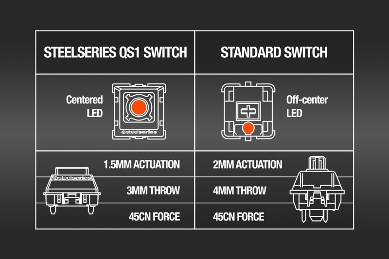 SteelSeries-QS1-Switch-Comparison